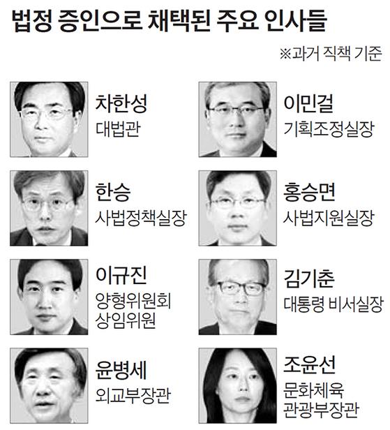 법정 증인으로 채택된 주요 인사들