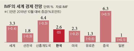 IMF, 한국 성장률 2.6% 유지…알고보니 추경효과 미리 반영