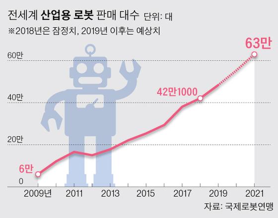 로봇 활용도 1위 한국, 글로벌급 로봇기업은 '0'
