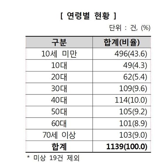베란다 사고는 10세 미만 어린이에 집중돼 있는 것으로 나타났다.            자료:한국 소비자원