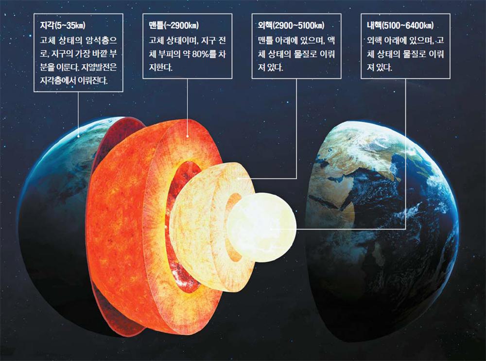 지구는 태양열이 없어도 그 자체로 에너지 덩어리다. 땅 속 온도는 아래로 내려갈 수록 올라간다. 100m마다 평균 2.5℃도 정도다. 가장 큰 이유는 지구 내부 고온의 핵이 방출하는 열 때문이다. 지구 중심의 내핵은 고체 상태이지만 온도가 6000℃에 달한다.