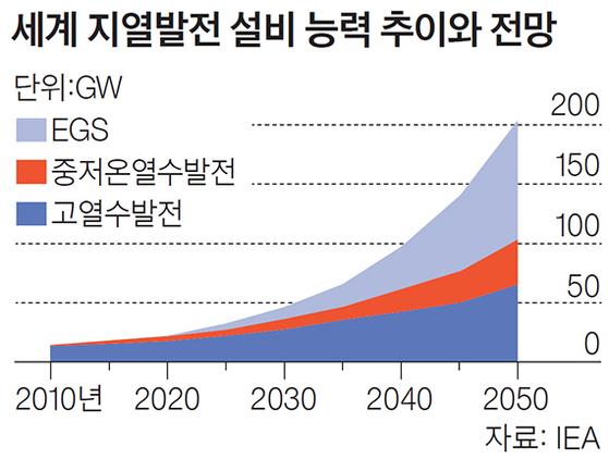 세계 지열발전 설비 능력 추이와 전망