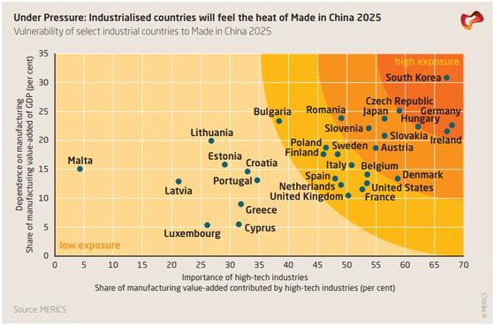 한국은 중국제조 2025에 따른 중국의 제조업 기술 추격에 가장 큰 영향을 받을 것으로 조사됐다.