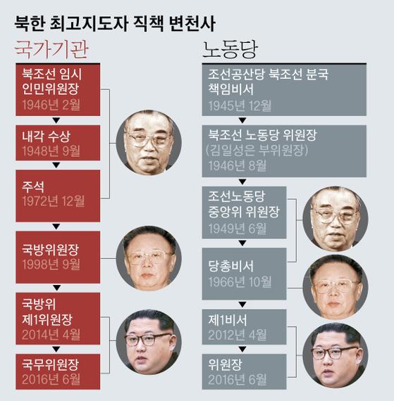 그래픽=김영옥 기자 yesok@joongang.co.kr