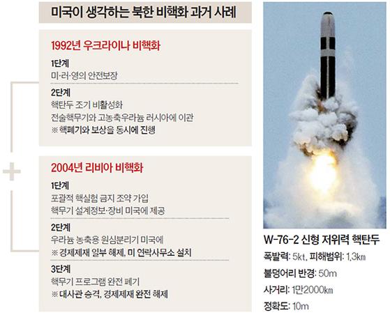미국이 생각하는 북한 비핵화 과거 사례