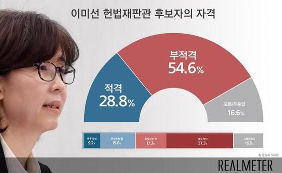 이미선 헌법재판관 후보자의 적격 여부 여론조사. [사진 리얼미터 제공]