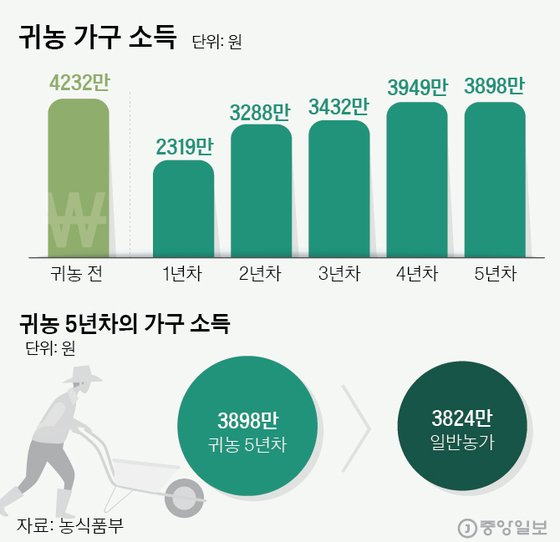 [그래픽=김은교 kim.eungyo@joongang.co.kr]
