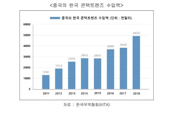 중국의 한국콘택트렌즈 수입액. 한국은 전체 수입국의 3위를 차지하며 지난 7년간 3배 이상 증가하는 등 중국시장에서의 입지를 넓혀가고 있다. [그래픽제공=한국무역협회]