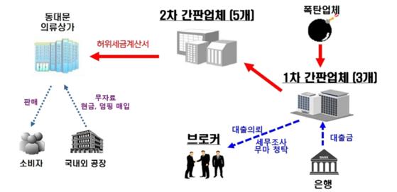 간판업체는 동대문 의류상가에 허위세금계산서를 유통하고 11억원 상당을 편취했다.[인천지검]