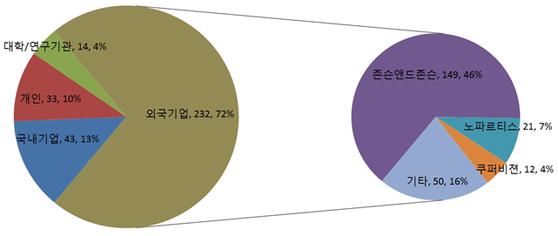 기능성 콘택트렌즈 출원인별 출원 건수 및 비율. 존슨앤드존슨을 비롯한 외국기업이 압도적이다. 국내기업은 13%, 개인이 10%를 차지했다. [그래픽제공=특허청]
