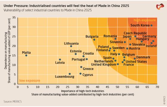 독일 싱크탱크 매릭스는 중국제조2025으로 가장 큰 타격을 입을 국가로 한국을 꼽았다. 가장 높은 위험도를 가리키는 가장 오른쪽 위에 '한국'이 위치해 있다.