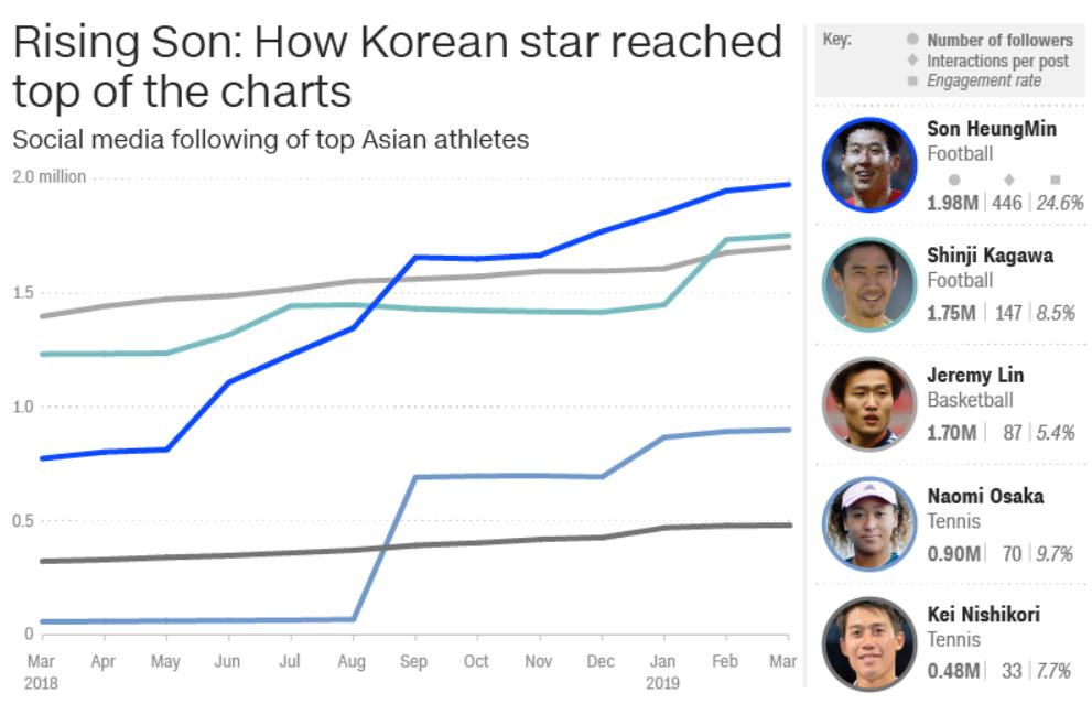 미국 CNN에 따르면 손흥민의 소셜미디어 팔로워수는 198만명을 기록, 아시아 스포츠선수 중 1위다. [CNN 캡처]
