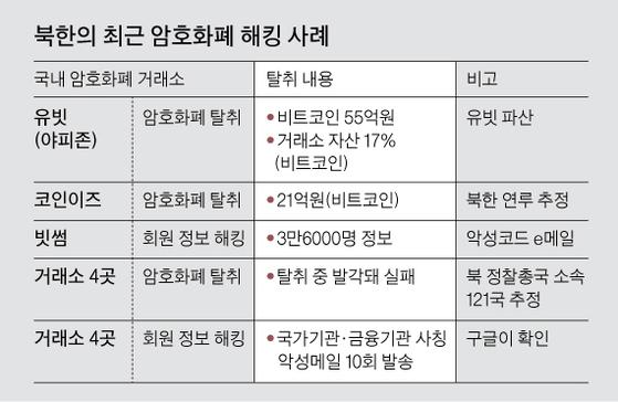 북한의 최근 암호화폐 해킹 사례