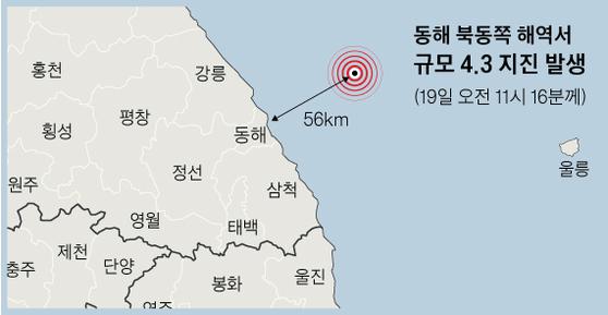 동해 북동쪽 해역서 규모 4.3 지진 발생