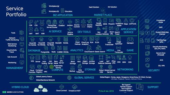 네이버 클라우드가 플랫폼이 제공하는 서비스의 종류들 [사진 네이버]