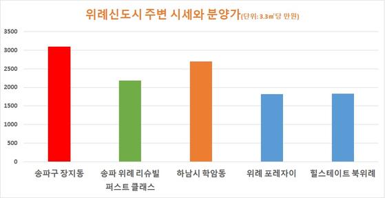자료: 한국감정원 업체 종합