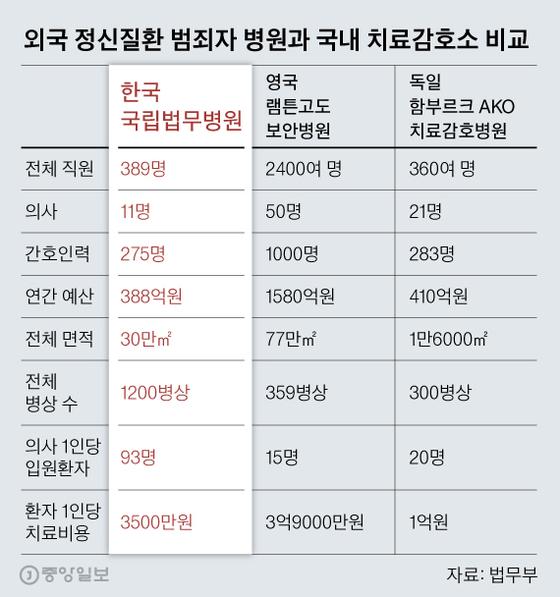 국립법무병원 의사 수는 치과 등 다른 전공 의료진도 포함. 그래픽=김영옥 기자 yesok@joongang.co.kr