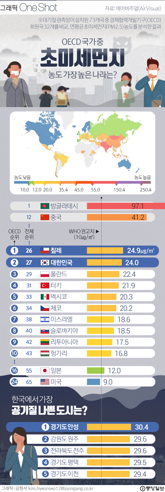 한국 OECD 국가 중 초미세먼지 '최악' 2위