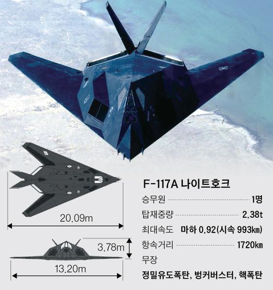 걸프전에서 활약했던 미국 최초의 스텔스기인 F-117A(사진)는 2008년 퇴역했지만 최근 비행 장면이 포착됐다. [사진 미 공군], [그래픽=박경민 기자 minn@joongang.co.kr]