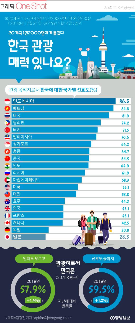20개국에 물었다...한국 관광 매력 있나요?
