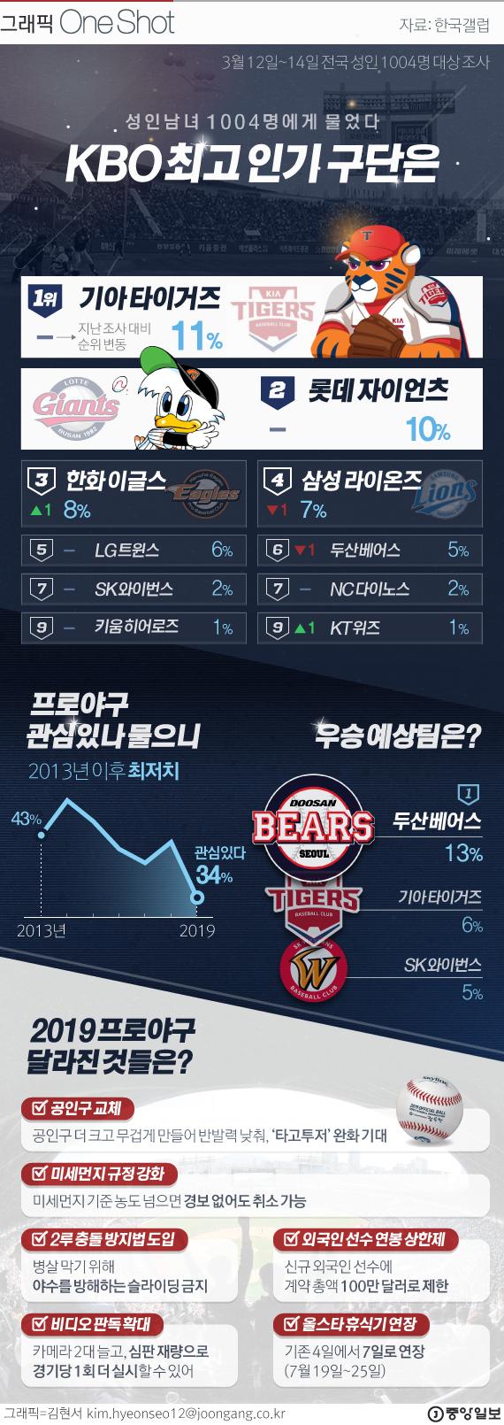 2019 프로야구 최고 인기팀은 기아