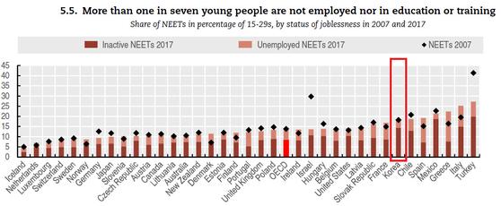 자료: OECD 『 Society at a Glance 2019』