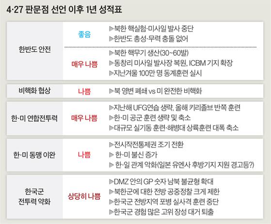 [그래픽=최종윤 yanjj@joongang.co.kr]
