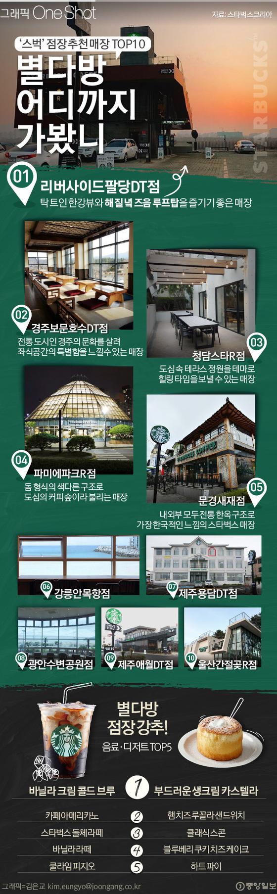 ' 별다방' 점장 추천 이색 스벅 매장 TOP 10