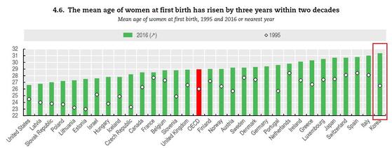 여성이 첫 아이를 출산하는 평균 연령.