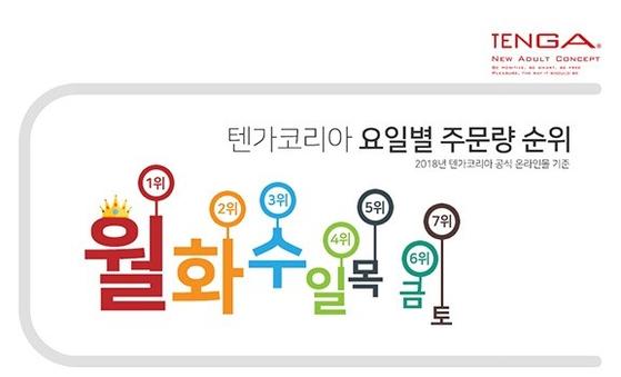 성인용품 '텐가' 요일별 주문량. [사진 텐가코리아]