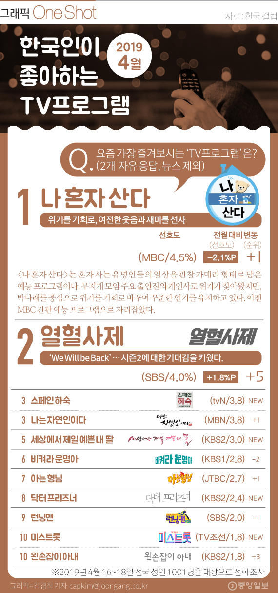 한국인 선호 티비프로그램 4월