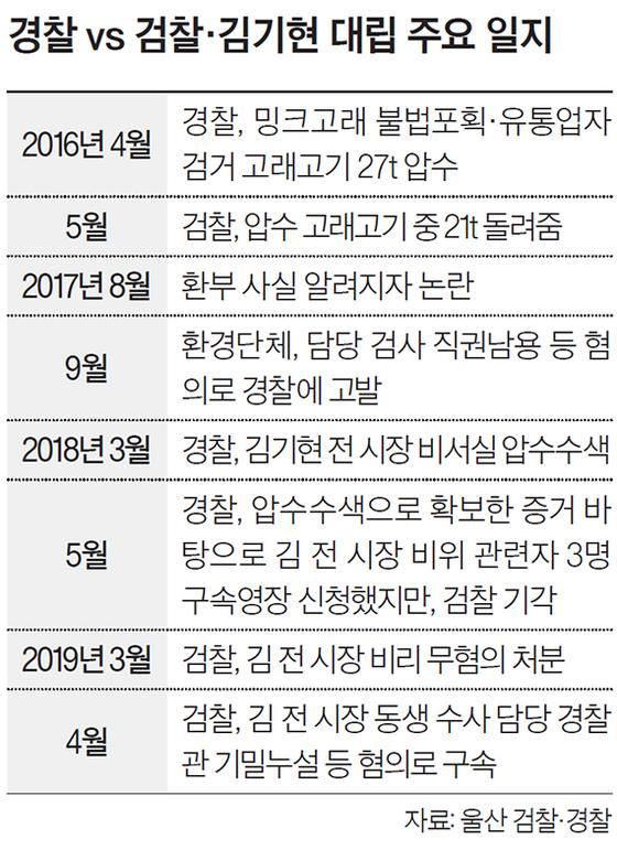 경찰 vs 검찰·김기현 대립 주요 일지
