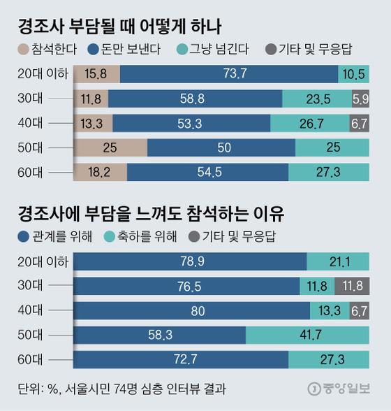 Graphics = Kim Young-ok reporter yesok@joongang.co.kr