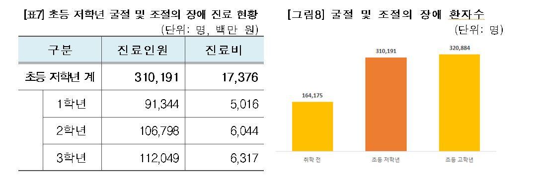 [자료 : 건강보험심사평가원]