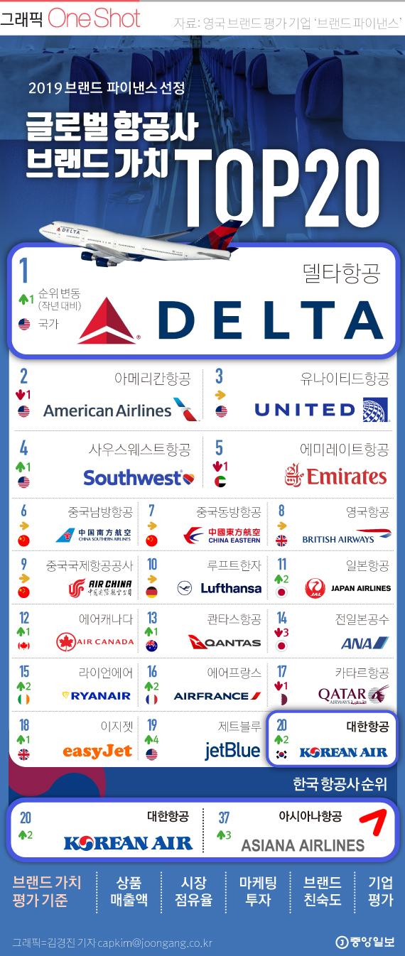 2019 브랜드파이낸스 선정 항공사 브랜드