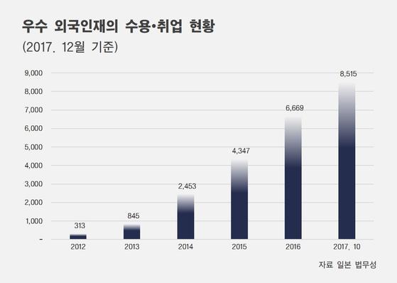 [자료 일본 법무성, 제작 조혜미]