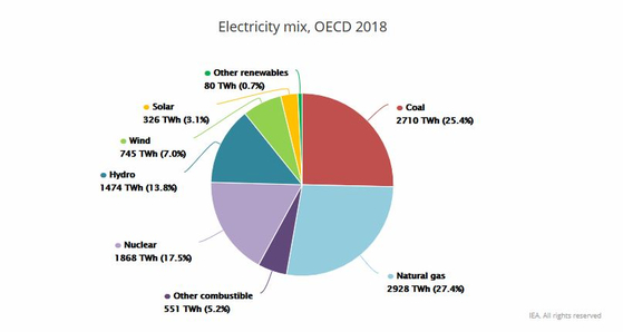 국제에너지기구(IEA)에 따르면 지난해 경제협력개발기구(OECD) 회원국들의 천연가스 발전량이 석탄을 사상 처음으로 넘어섰다. [사진 국제에너지기구(IEA)]