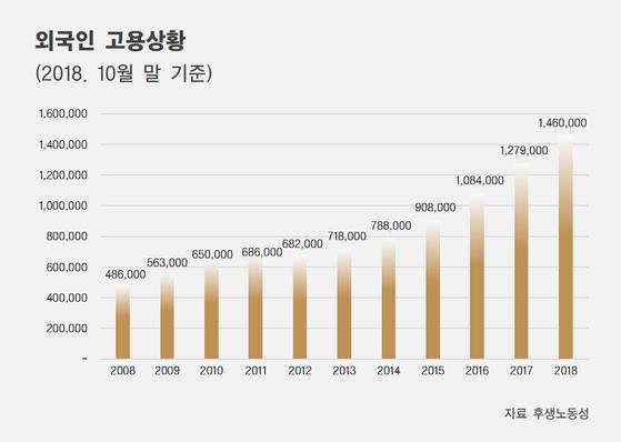 [자료 후생노동성, 제작 조혜미]