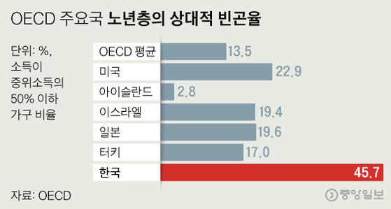 OECD 주요국 노년층의 상대적 빈곤율