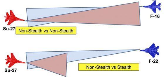 스텔스 전투기와 일반 전투기 탐지능력 비교 그래픽