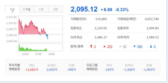 코스피 4개월만 2100선 붕괴…美, 中수입품 관세율 인상 영향