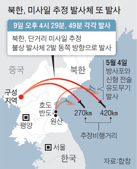 북한, 미사일 추정 발사체 또 발사