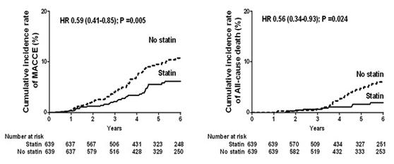 75세 이상 노인이 스타틴 복용을 함에 따른 심혈관질환 발생률과 사망률 감소 그래프.[자료 : 세브란스병원]