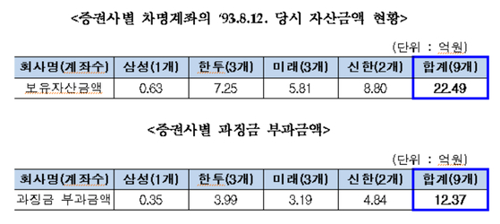 15일 금융위원회는 삼성 특검 이후 추가 발견된 이건희 삼성전자 회장의 차명계좌를 보유한 4곳 증권사에 총 12억3000만원의 과징금을 부과했다. [사진 금융위]