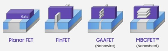 차세대 3나노 기반의 반도체 GAA(Gate-All-Around) 구조 공정              [자료=삼성전자]