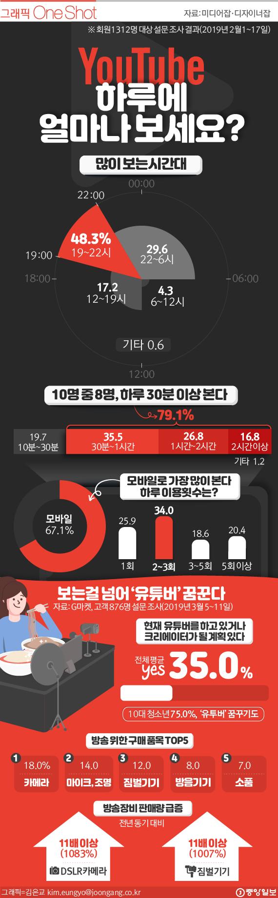 유튜브 시청 현황과 1인방송 설문
