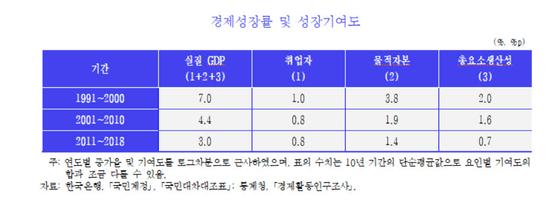 자료: KDI