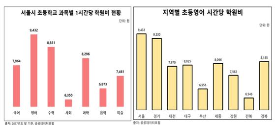 서울 지역 학원의 과목별 수강료(왼쪽)와 전국 초등영어 수강료. [사진 한국소비자단체협의회]