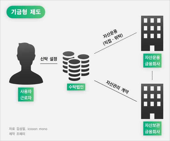 기금형 제도의 특징. [자료 김성일, icooon mono, 제작 조혜미]