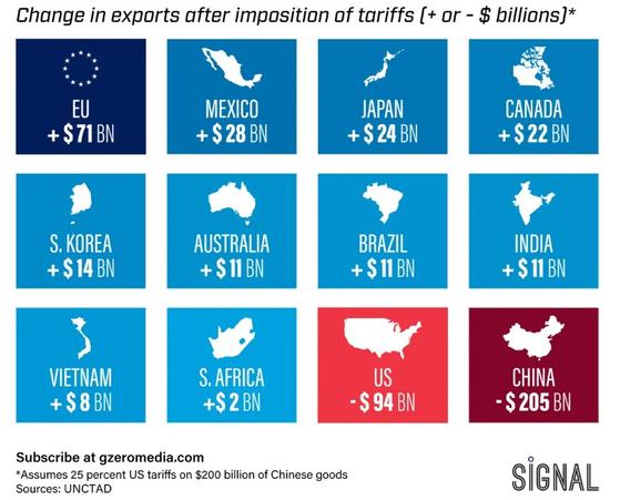 미중 무역전쟁으로 인한 각 국별 수출 변화 예상 [출처: GZERO]